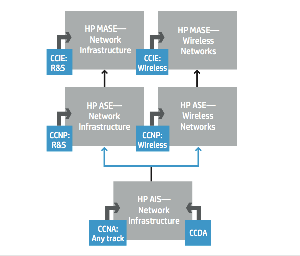 Fast track pathways to HP Certification (source: http://h20195.www2.hp.com/v2/getPDF.aspx/4AA2-2763ENW.pdf