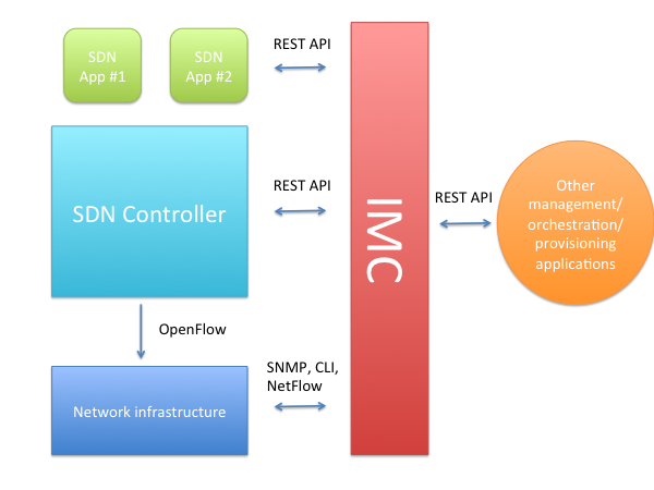 IMC SDN Interaction