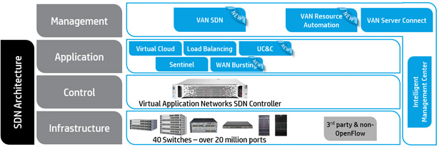HP's SDN Architecture.