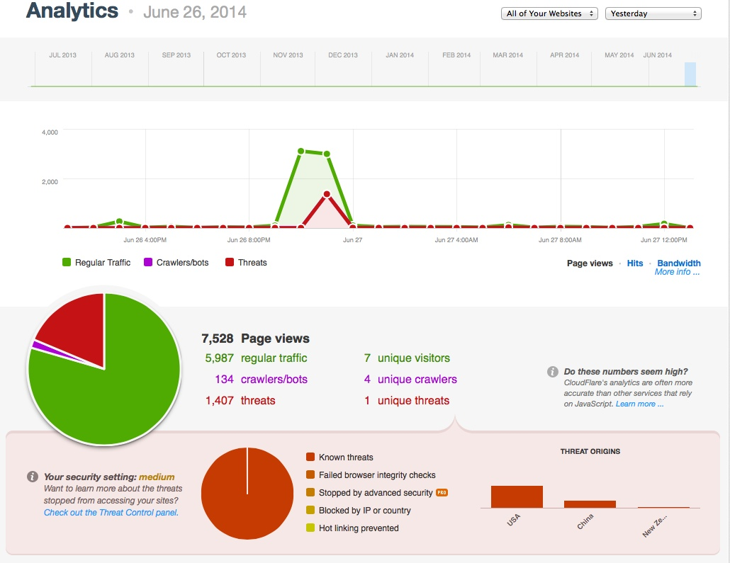 CloudFlare Analytics