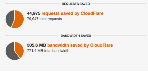 CloudFlare Traffic Saved