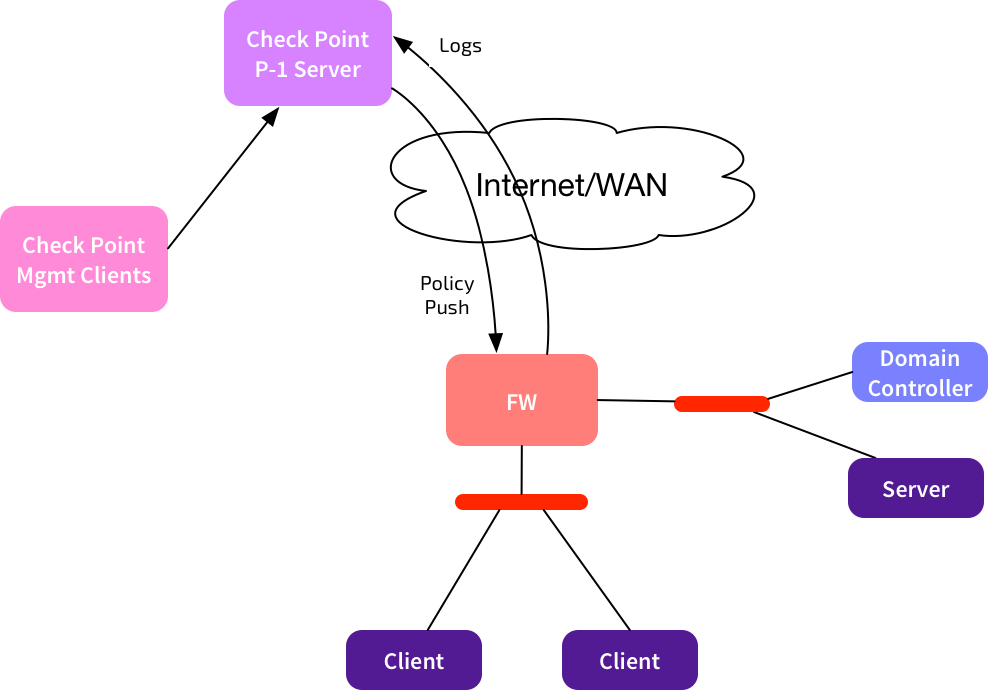Check Point MSP Flows