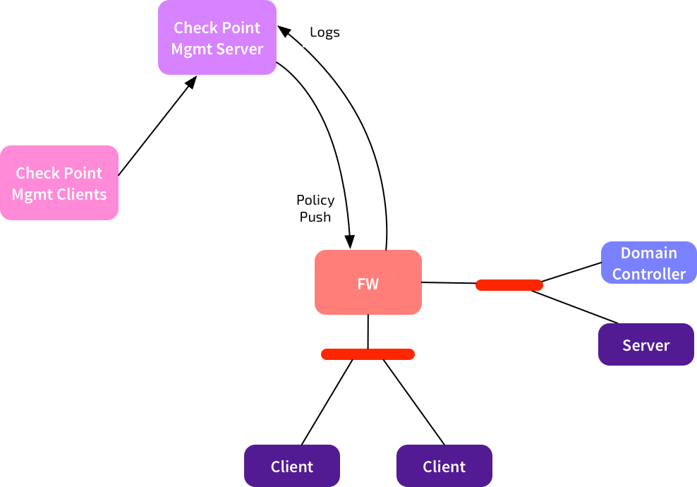 Check Point Management Flows