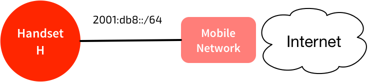 IPv6 Connection