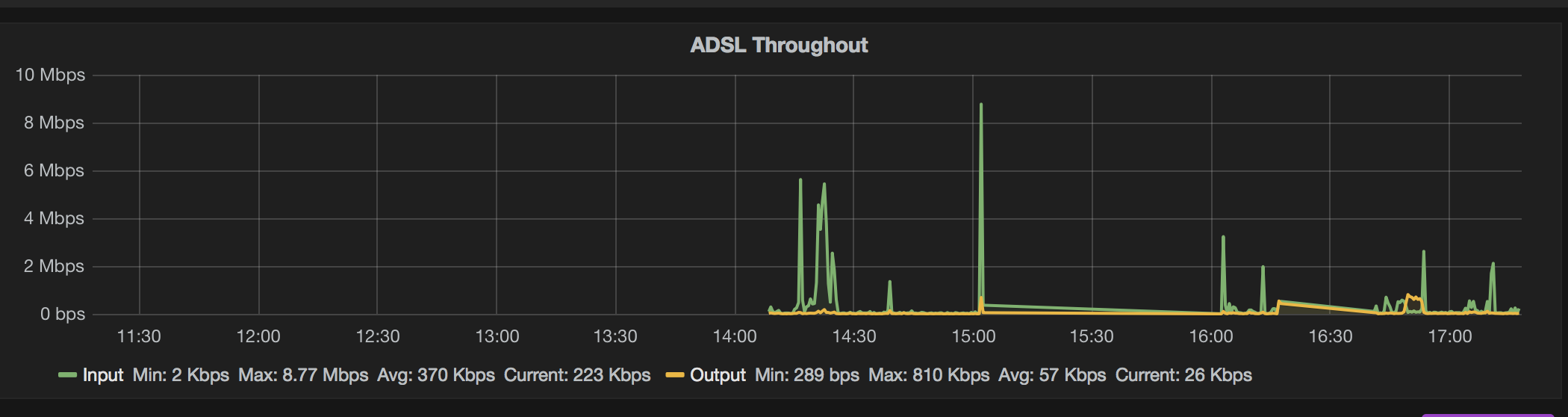 Using InfluxDB + Grafana to Display Network Statistics