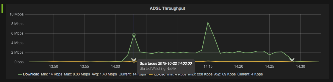 Using InfluxDB + Grafana to Display Network Statistics · Lindsay Hill