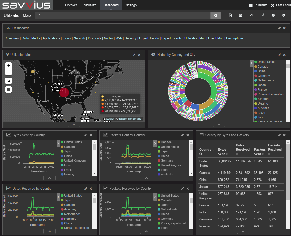 Savvius Insight Kibana Dashboard